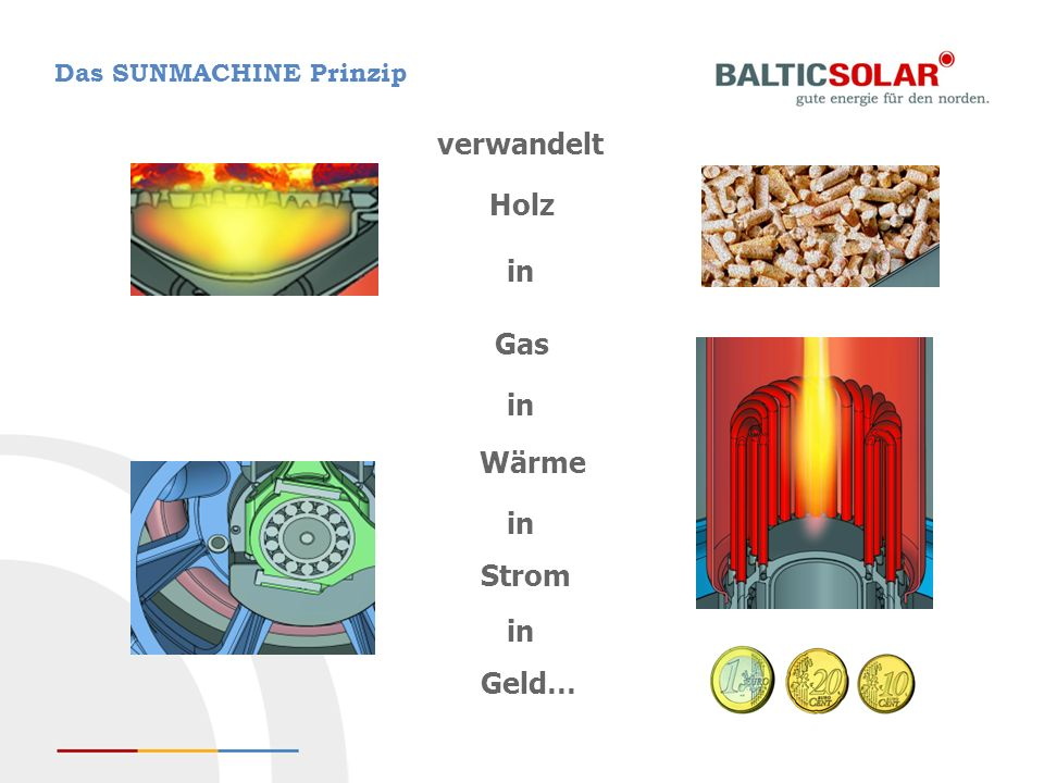 Das SUNMACHINE Prinzip Wärme Geld… in Gas in Holz in Strom in verwandelt