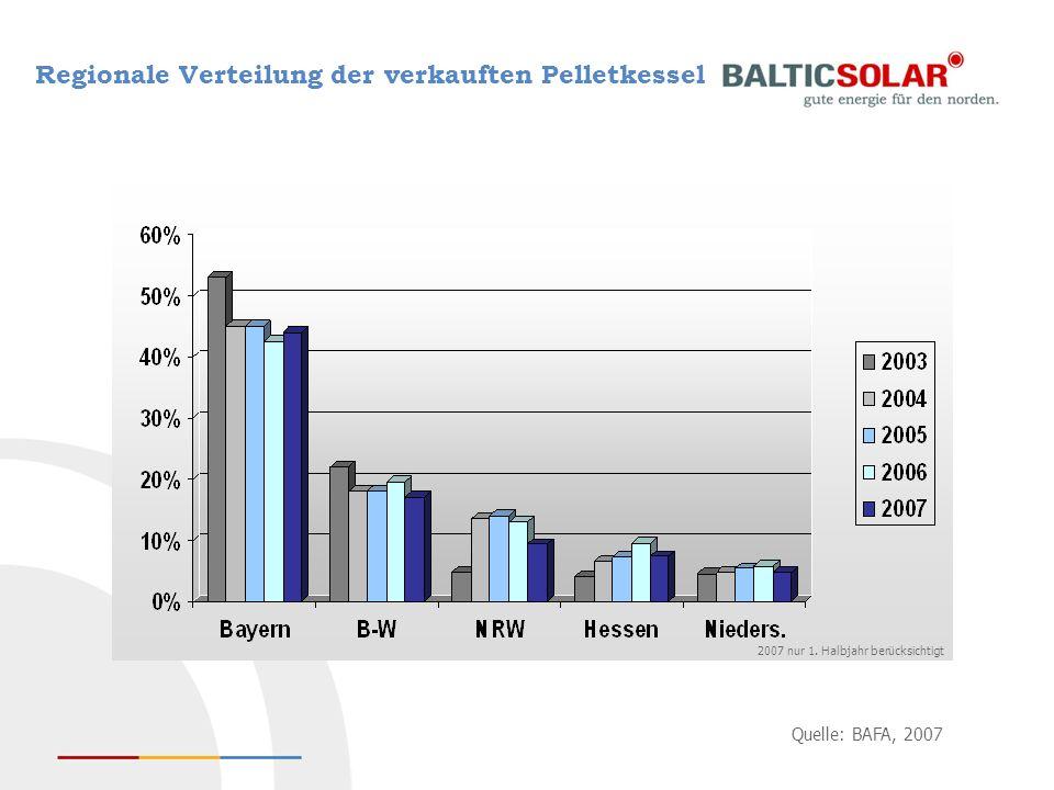 Quelle: BAFA, 2007 2007 nur 1. Halbjahr berücksichtigt Regionale Verteilung der verkauften Pelletkessel
