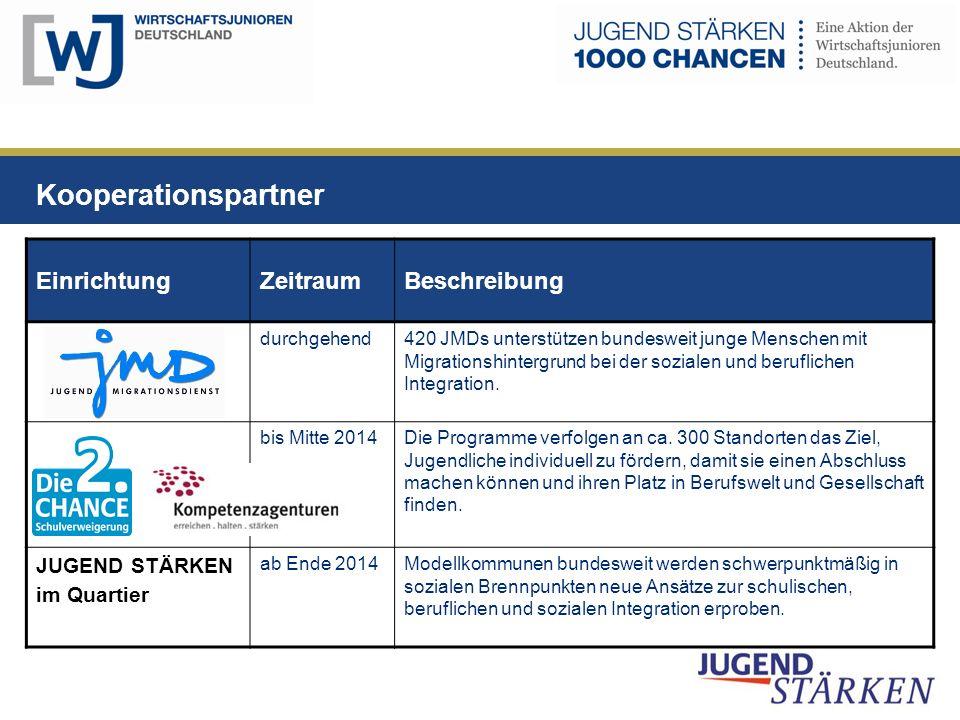 Kooperationspartner EinrichtungZeitraumBeschreibung durchgehend420 JMDs unterstützen bundesweit junge Menschen mit Migrationshintergrund bei der sozialen und beruflichen Integration.