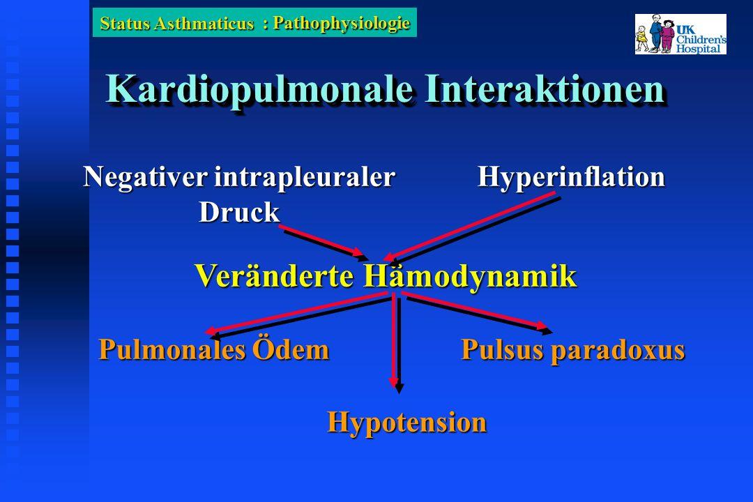 Status Asthmaticus Kardiopulmonale Interaktionen Negativer intrapleuraler Druck Pulmonales Ödem Pulsus paradoxus Hyperinflation Hypotension Veränderte Hämodynamik : Pathophysiologie