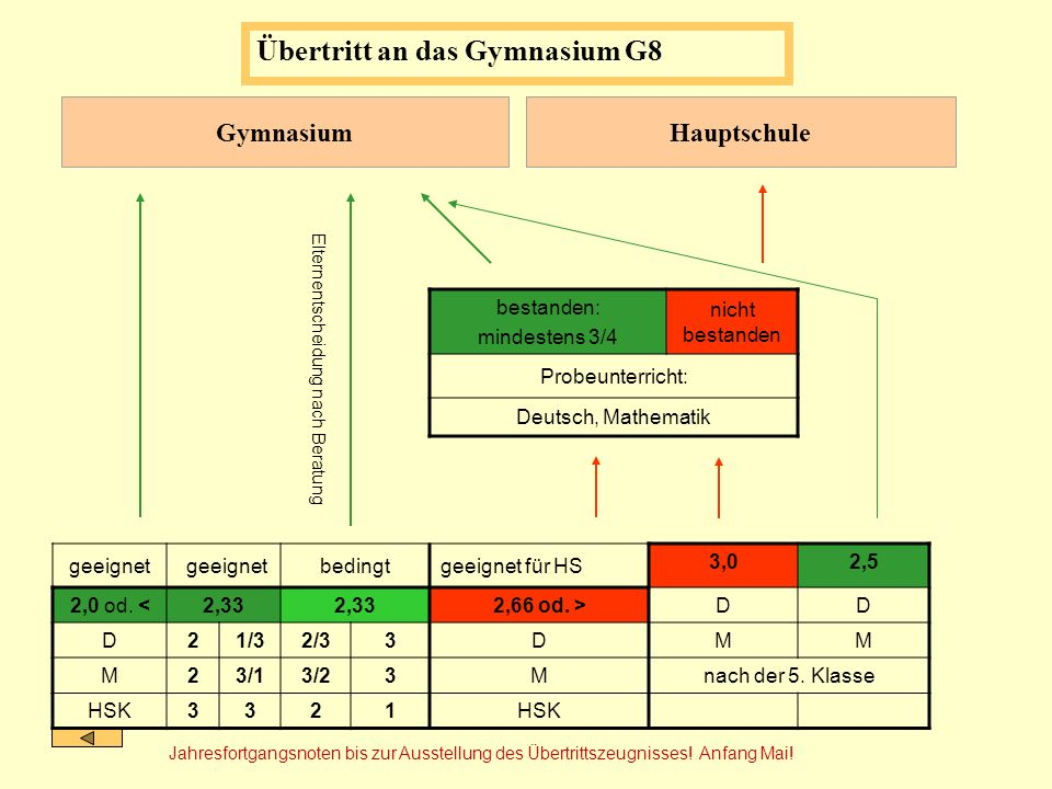 Übertritt an das Gymnasium G8 Gymnasium Hauptschule bestanden: mindestens 3/4 nicht bestanden Probeunterricht: Deutsch, Mathematik Elternentscheidung