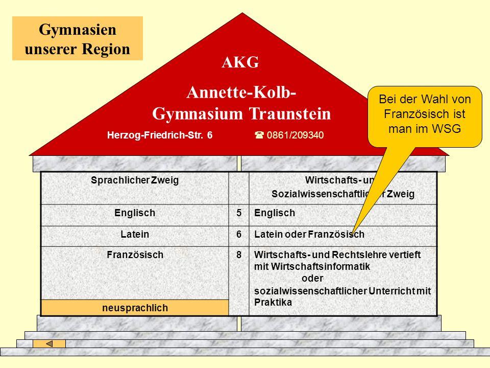 Annette-Kolb- Gymnasium Traunstein Gymnasien unserer Region AKG Sprachlicher ZweigWirtschafts- und Sozialwissenschaftlicher Zweig Englisch5 Latein6Lat
