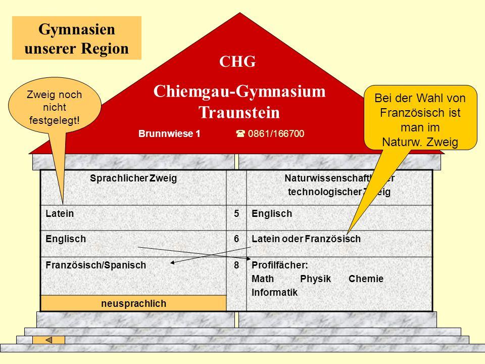 Chiemgau-Gymnasium Traunstein Gymnasien unserer Region Sprachlicher ZweigNaturwissenschaftlicher technologischer Zweig Latein5Englisch 6Latein oder Fr
