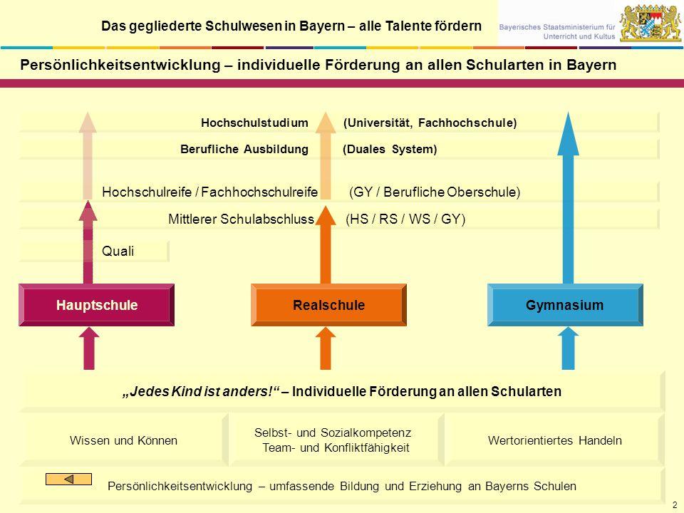 Das gegliederte Schulwesen in Bayern – alle Talente fördern Berufliche Ausbildung (Duales System) Hochschulstudium (Universität, Fachhochschule) Mittl
