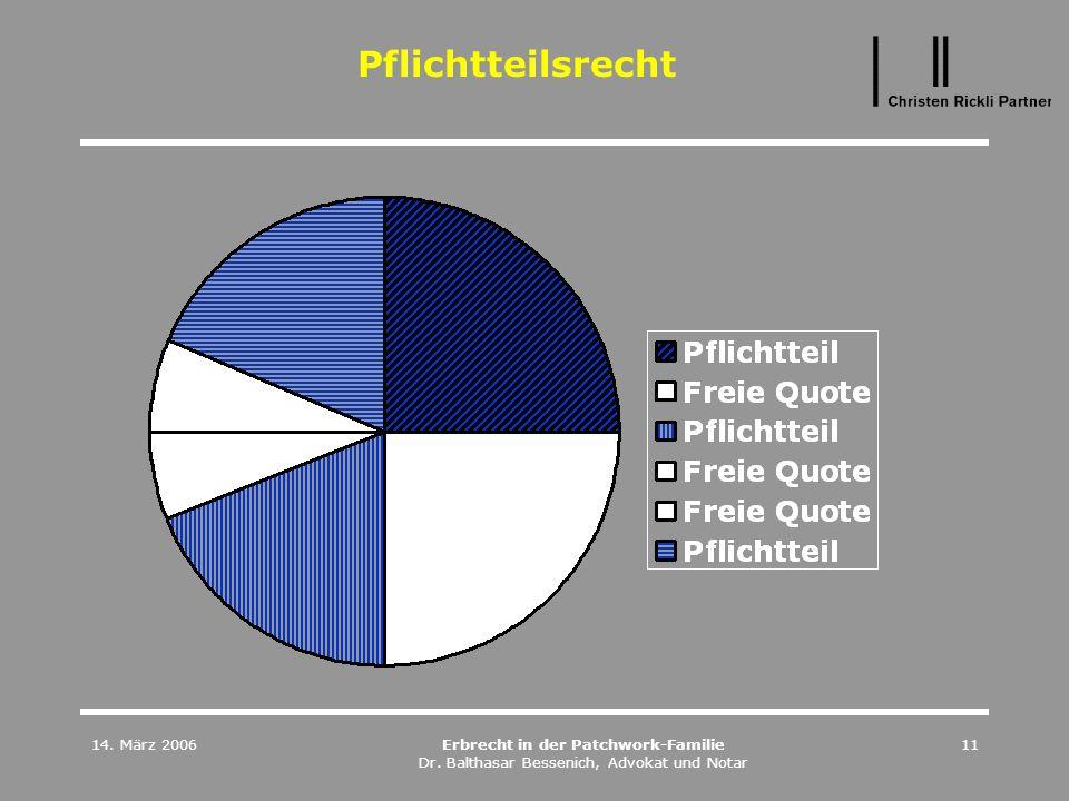 14. März 2006Erbrecht in der Patchwork-Familie Dr. Balthasar Bessenich, Advokat und Notar 11 Pflichtteilsrecht