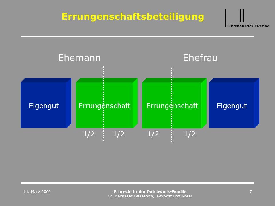 14. März 2006Erbrecht in der Patchwork-Familie Dr. Balthasar Bessenich, Advokat und Notar 7 Errungenschaftsbeteiligung Eigengut Errungenschaft Ehemann