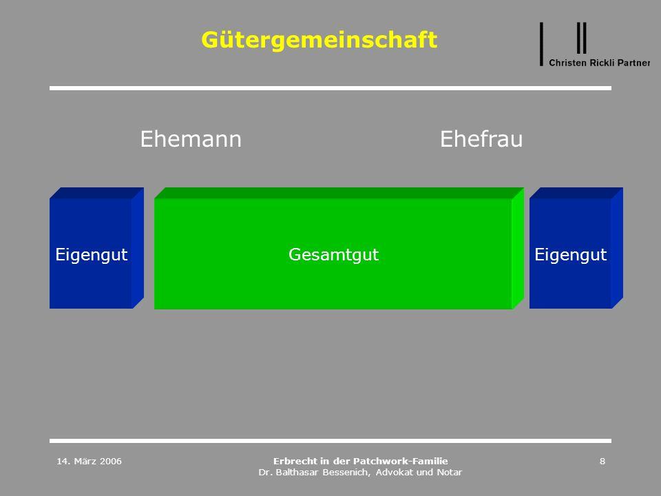 14. März 2006Erbrecht in der Patchwork-Familie Dr. Balthasar Bessenich, Advokat und Notar 8 Gütergemeinschaft Eigengut Gesamtgut EhemannEhefrau