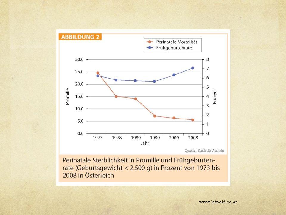 Problem www.leipold.co.at Zunahme der Inzidenz bei Kindern Inzidenz DM Typ I: 12.4/100000 DM Typ II: 0.25/100000