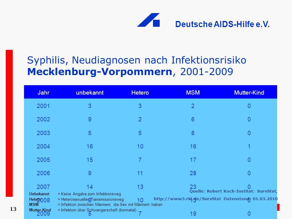 Deutsche AIDS-Hilfe e.V. 13 Syphilis, Neudiagnosen nach Infektionsrisiko Mecklenburg-Vorpommern, 2001-2009 JahrunbekanntHeteroMSMMutter-Kind 20013320