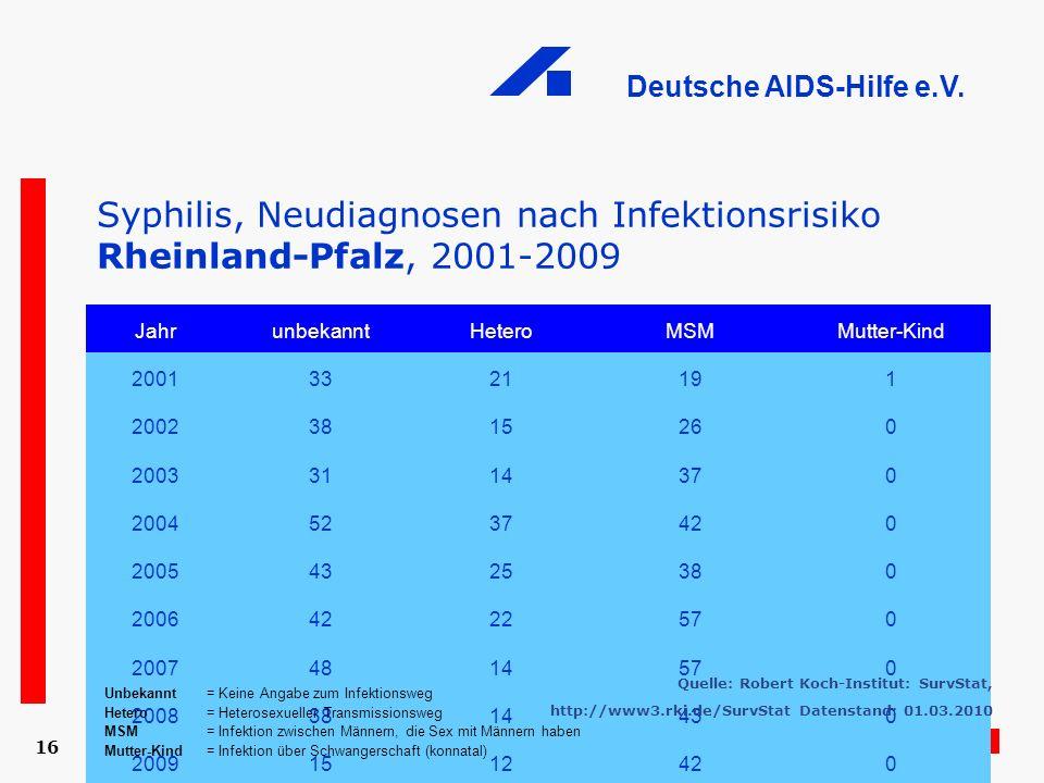 Deutsche AIDS-Hilfe e.V. 16 Syphilis, Neudiagnosen nach Infektionsrisiko Rheinland-Pfalz, 2001-2009 JahrunbekanntHeteroMSMMutter-Kind 20013321191 2002