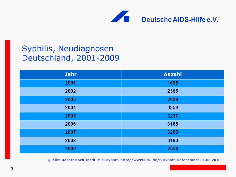 Deutsche AIDS-Hilfe e.V. 2 Syphilis, Neudiagnosen Deutschland, 2001-2009 JahrAnzahl 20011695 20022395 20032929 20043359 20053237 20063165 20073280 200