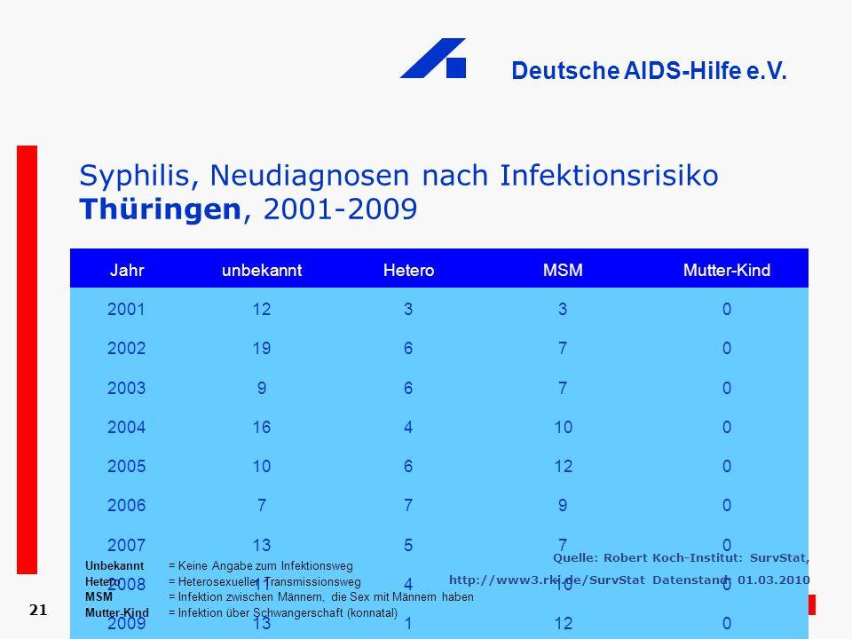 Deutsche AIDS-Hilfe e.V. 21 Syphilis, Neudiagnosen nach Infektionsrisiko Thüringen, 2001-2009 JahrunbekanntHeteroMSMMutter-Kind 200112330 200219670 20