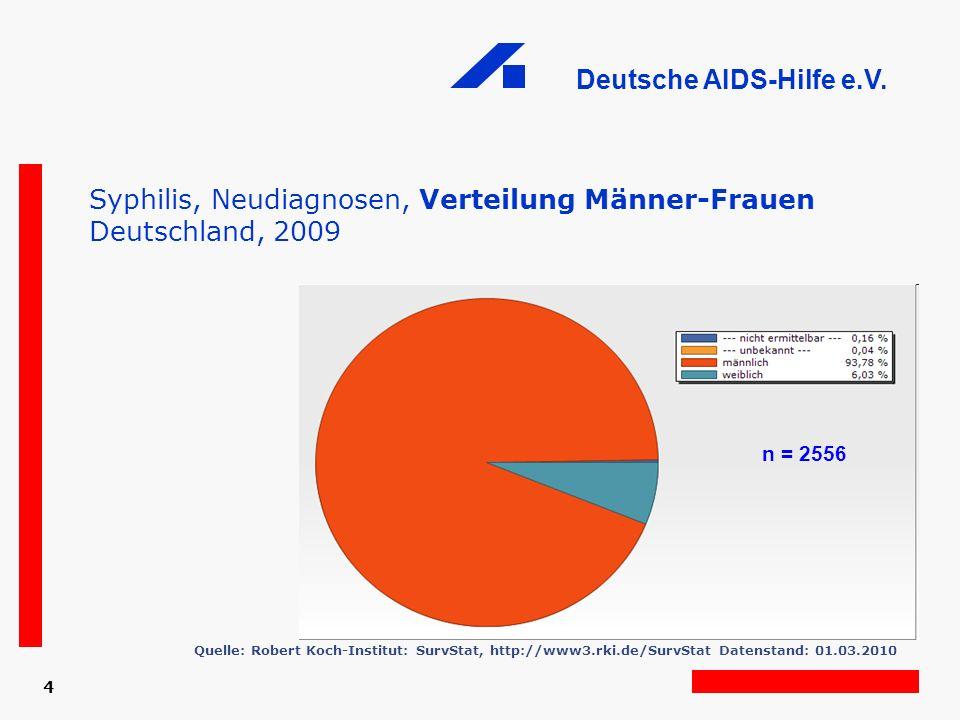 Deutsche AIDS-Hilfe e.V. 4 Syphilis, Neudiagnosen, Verteilung Männer-Frauen Deutschland, 2009 Quelle: Robert Koch-Institut: SurvStat, http://www3.rki.