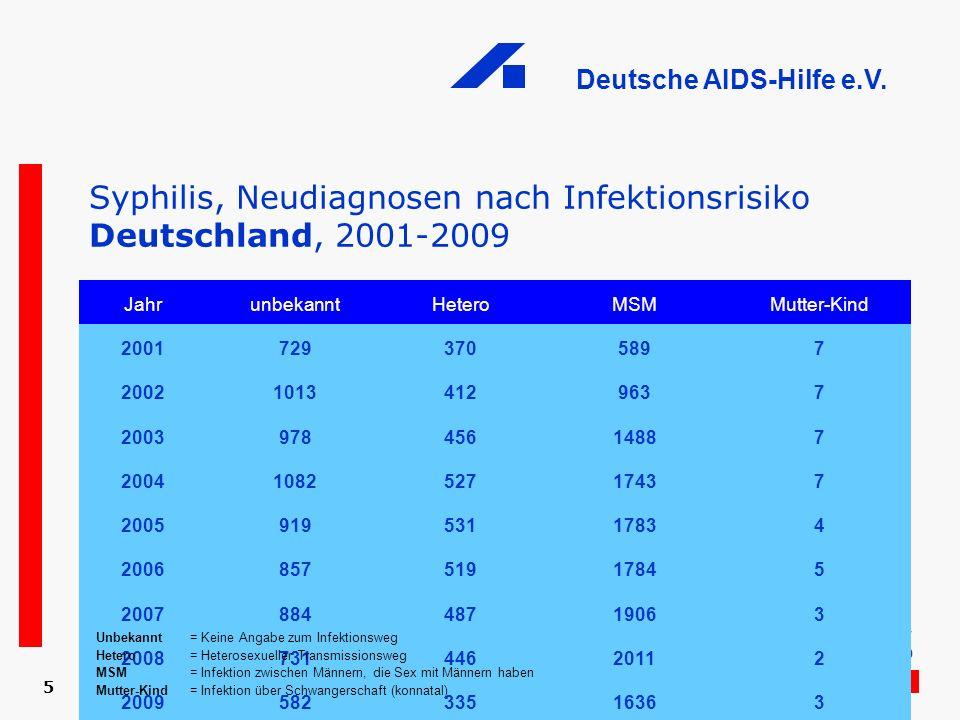 Deutsche AIDS-Hilfe e.V. 5 Syphilis, Neudiagnosen nach Infektionsrisiko Deutschland, 2001-2009 Quelle: Robert Koch-Institut: SurvStat, http://www3.rki