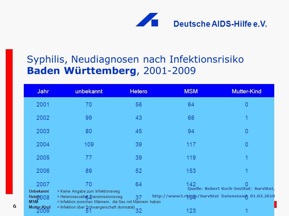 Deutsche AIDS-Hilfe e.V. 6 Syphilis, Neudiagnosen nach Infektionsrisiko Baden Württemberg, 2001-2009 JahrunbekanntHeteroMSMMutter-Kind 20017056640 200