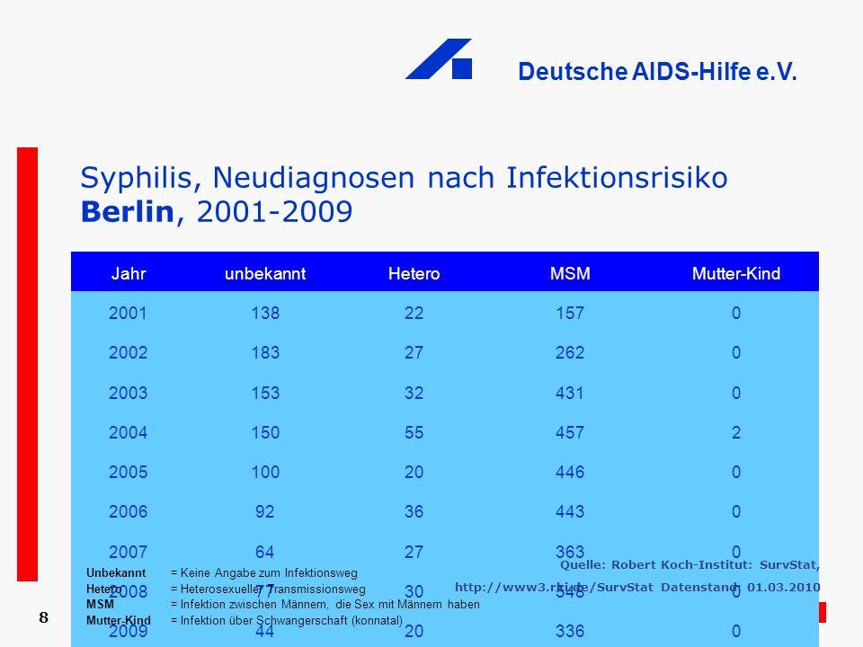 Deutsche AIDS-Hilfe e.V. 8 Syphilis, Neudiagnosen nach Infektionsrisiko Berlin, 2001-2009 JahrunbekanntHeteroMSMMutter-Kind 2001138221570 200218327262