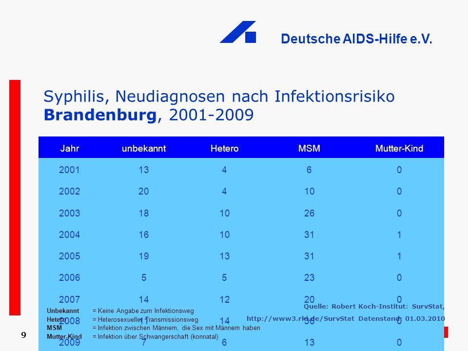 Deutsche AIDS-Hilfe e.V. 9 Syphilis, Neudiagnosen nach Infektionsrisiko Brandenburg, 2001-2009 JahrunbekanntHeteroMSMMutter-Kind 200113460 2002204100