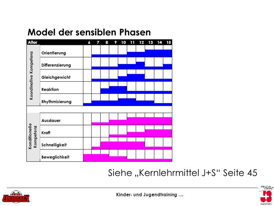 Kinder- und Jugendtraining maw05 Ko ord ina tive Ko mp ete nz Kondition elle Kompete nz Model der sensiblen Phasen Siehe Kernlehrmittel J+S Seite 45