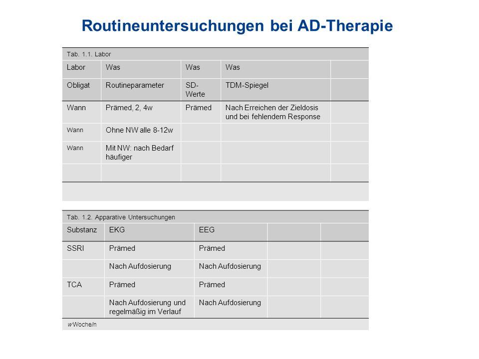 Routineuntersuchungen bei AD-Therapie Tab. 1.1. Labor LaborWas ObligatRoutineparameterSD- Werte TDM-Spiegel WannPrämed, 2, 4wPrämedNach Erreichen der