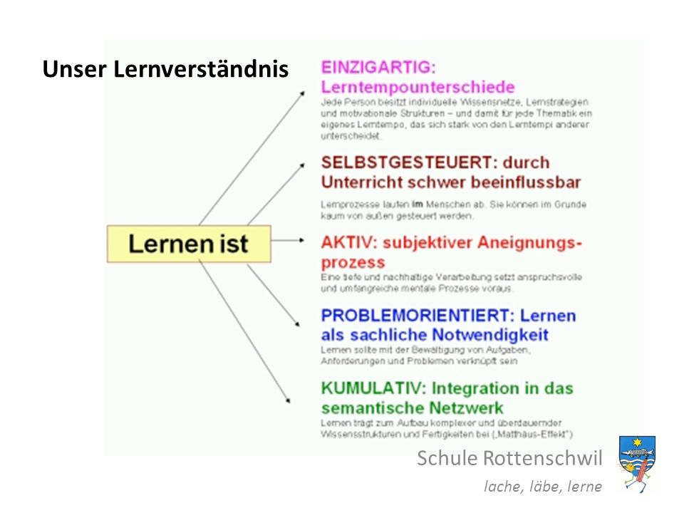 Unser Lernverständnis Schule Rottenschwil lache, läbe, lerne
