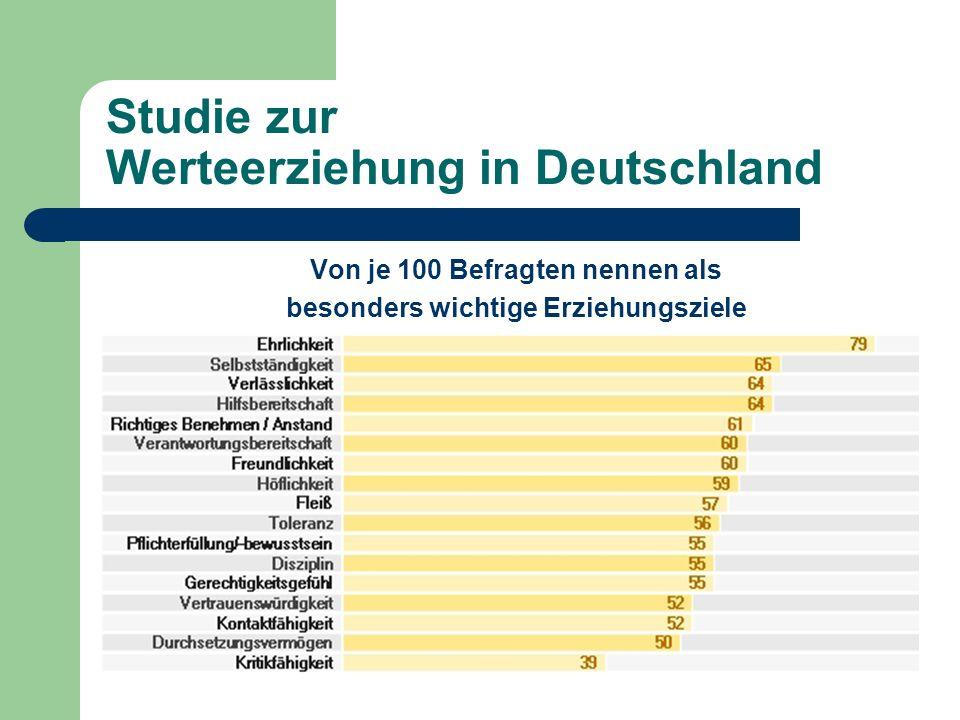 Studie zur Werteerziehung in Deutschland Von je 100 Befragten nennen als besonders wichtige Erziehungsziele