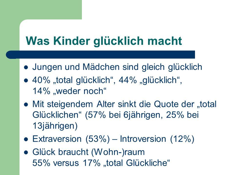 Was Kinder glücklich macht Jungen und Mädchen sind gleich glücklich 40% total glücklich, 44% glücklich, 14% weder noch Mit steigendem Alter sinkt die