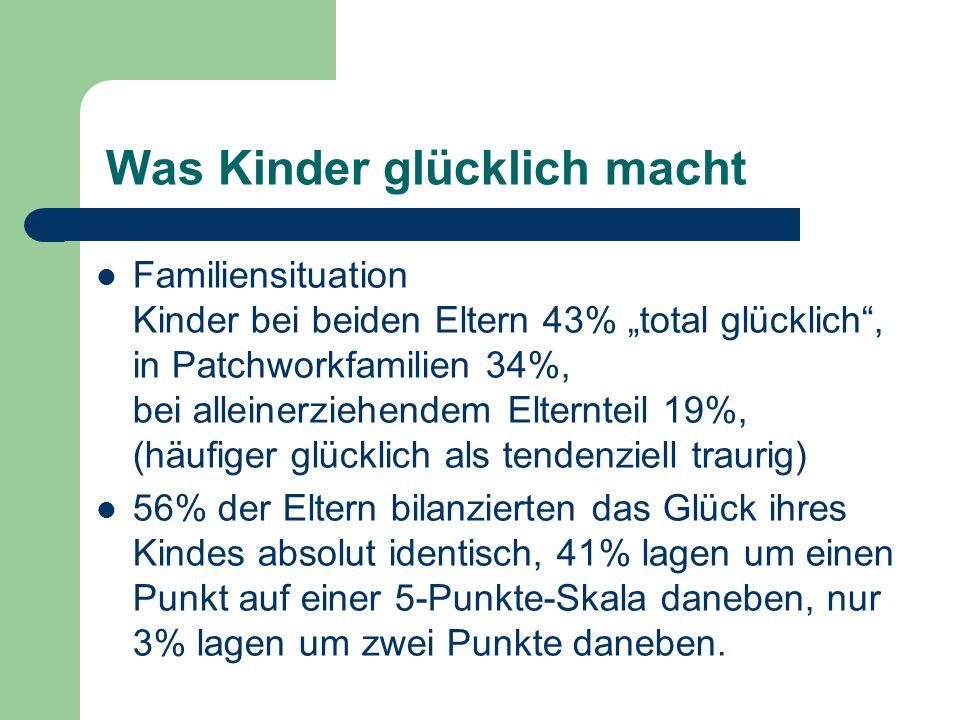 Was Kinder glücklich macht Familiensituation Kinder bei beiden Eltern 43% total glücklich, in Patchworkfamilien 34%, bei alleinerziehendem Elternteil 19%, (häufiger glücklich als tendenziell traurig) 56% der Eltern bilanzierten das Glück ihres Kindes absolut identisch, 41% lagen um einen Punkt auf einer 5-Punkte-Skala daneben, nur 3% lagen um zwei Punkte daneben.