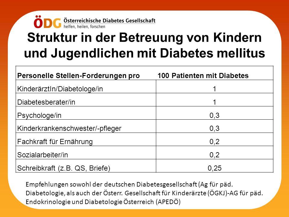 Struktur in der Betreuung von Kindern und Jugendlichen mit Diabetes mellitus Personelle Stellen-Forderungen pro100 Patienten mit Diabetes KinderärztIn