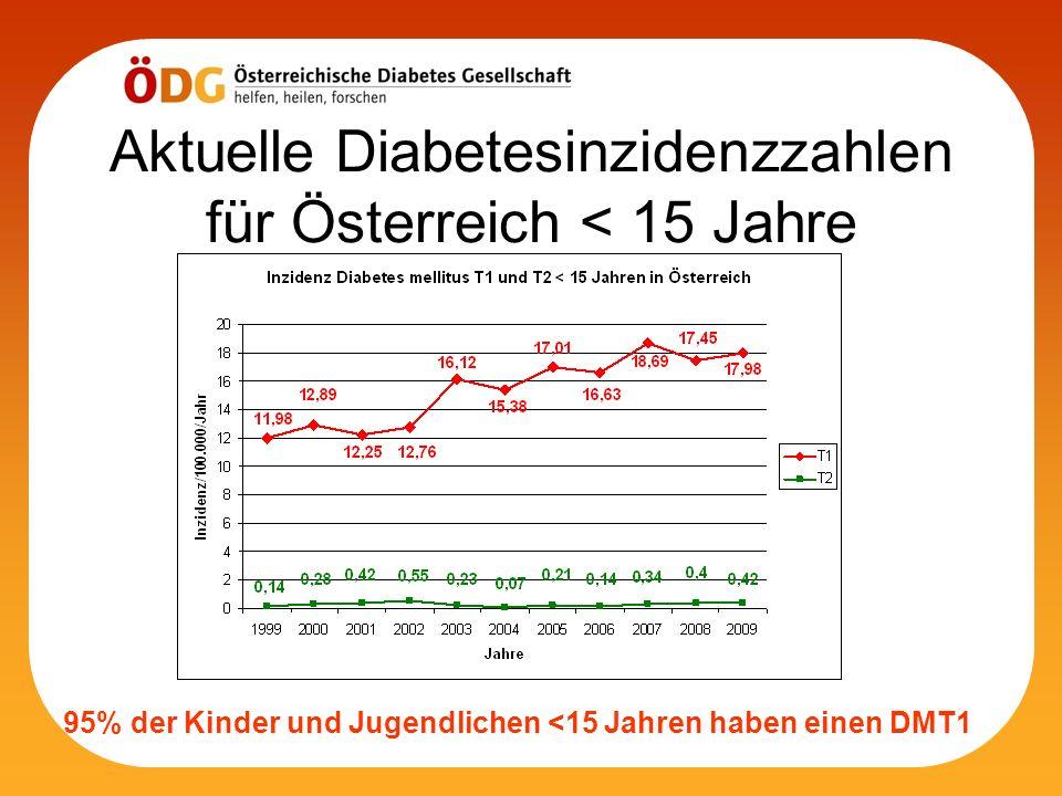 Aktuelle Diabetesinzidenzzahlen für Österreich < 15 Jahre 95% der Kinder und Jugendlichen <15 Jahren haben einen DMT1