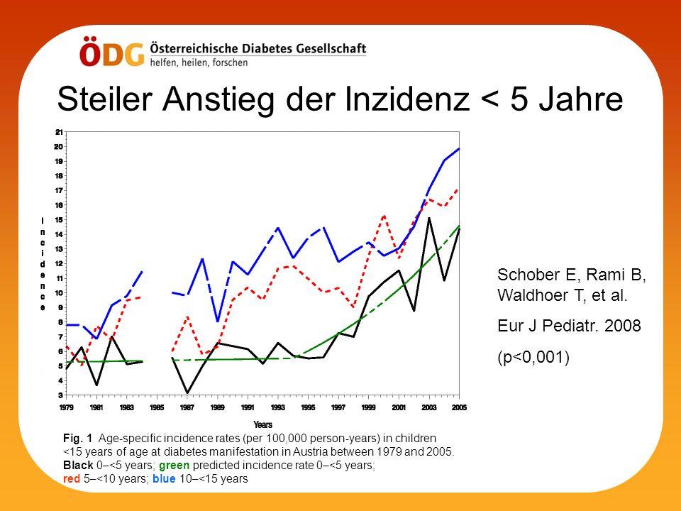 Steiler Anstieg der Inzidenz < 5 Jahre Schober E, Rami B, Waldhoer T, et al. Eur J Pediatr. 2008 (p<0,001) Fig. 1 Age-specific incidence rates (per 10