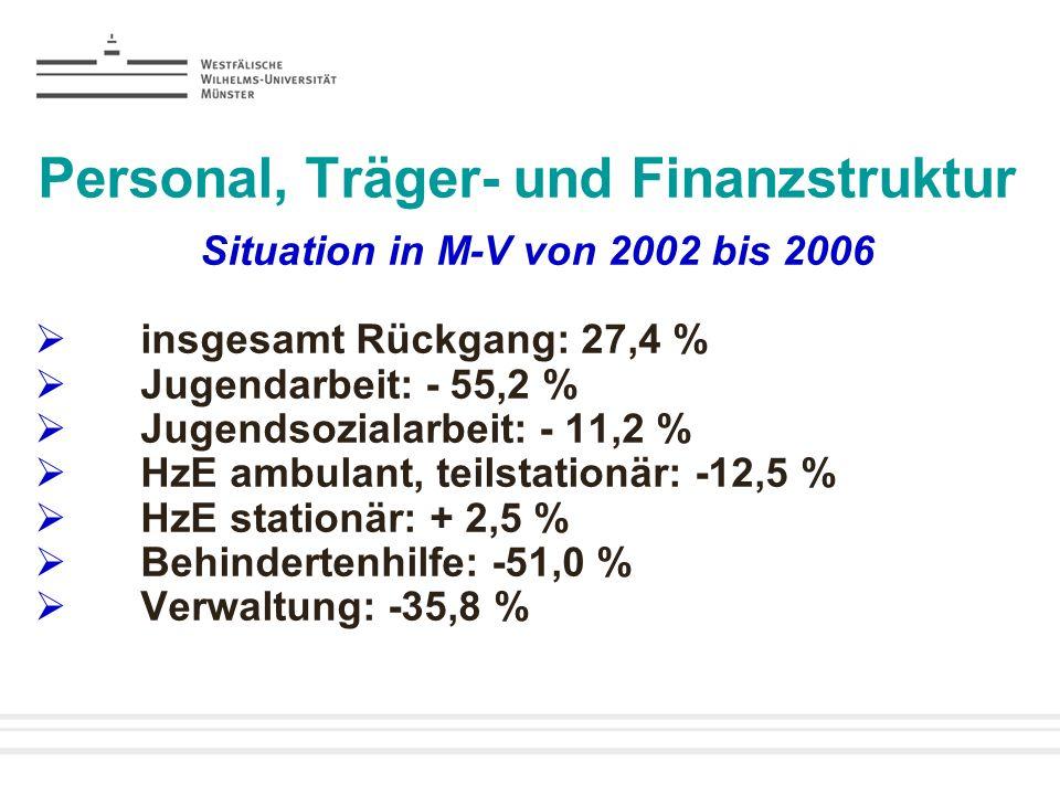 Personal, Träger- und Finanzstruktur Situation in M-V von 2002 bis 2006 insgesamt Rückgang: 27,4 % Jugendarbeit: - 55,2 % Jugendsozialarbeit: - 11,2 %