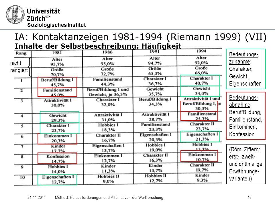 Soziologisches Institut 21.11.2011Method. Herausforderungen und Alternativen der Wertforschung16 IA: Kontaktanzeigen 1981-1994 (Riemann 1999) (VII) In