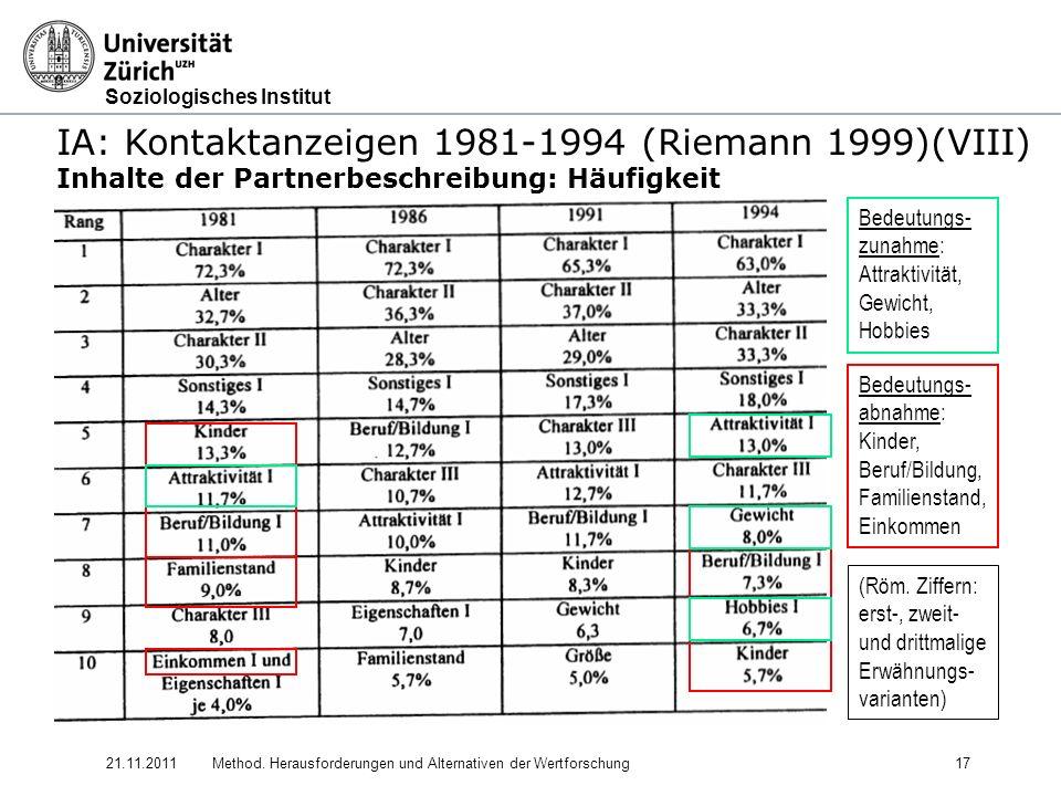 Soziologisches Institut 21.11.2011Method. Herausforderungen und Alternativen der Wertforschung17 IA: Kontaktanzeigen 1981-1994 (Riemann 1999)(VIII) In