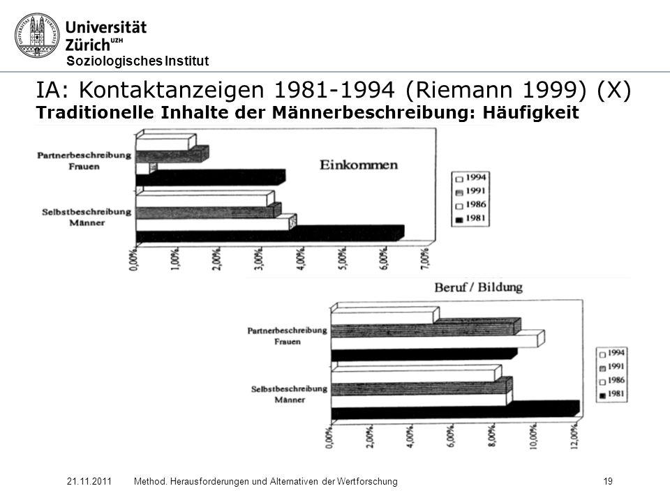 Soziologisches Institut 21.11.2011Method. Herausforderungen und Alternativen der Wertforschung19 IA: Kontaktanzeigen 1981-1994 (Riemann 1999) (X) Trad