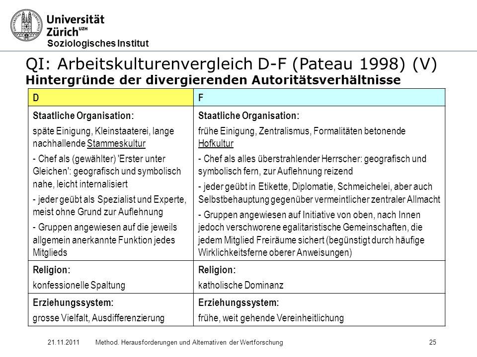 Soziologisches Institut 21.11.2011Method. Herausforderungen und Alternativen der Wertforschung25 QI: Arbeitskulturenvergleich D-F (Pateau 1998) (V) Hi