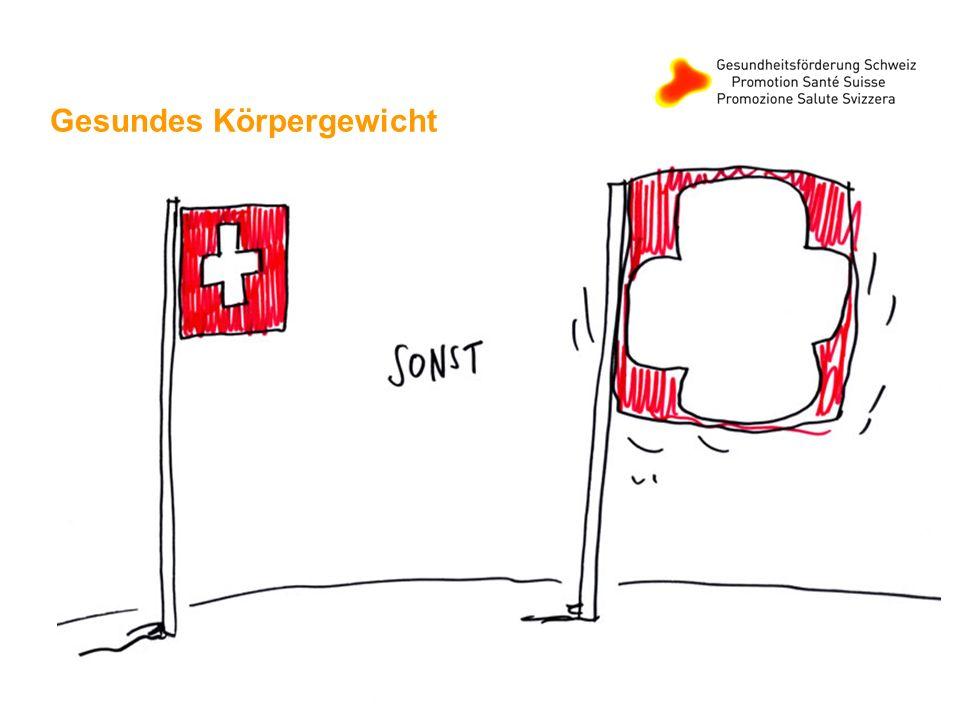 4 Aktuelle Fakten Seit den 70er Jahren nahm die Zahl der Übergewichtigen Kindern in der Schweiz stetig zu.