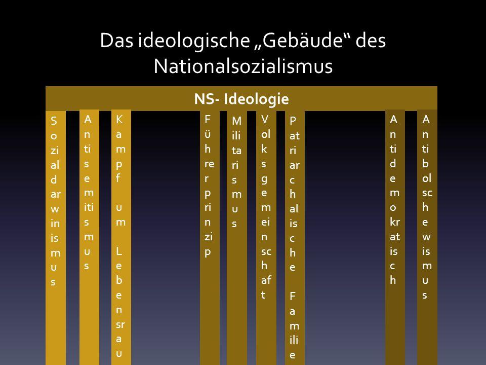 Das ideologische Gebäude des Nationalsozialismus NS- Ideologie S o zi al d ar w in is m u s K a m p f u m L e b e n sr a u m S o zi al d ar w in is m