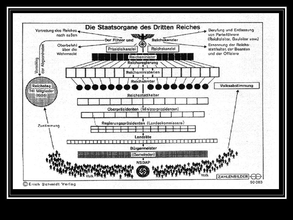 Die Struktur des NS- Staates
