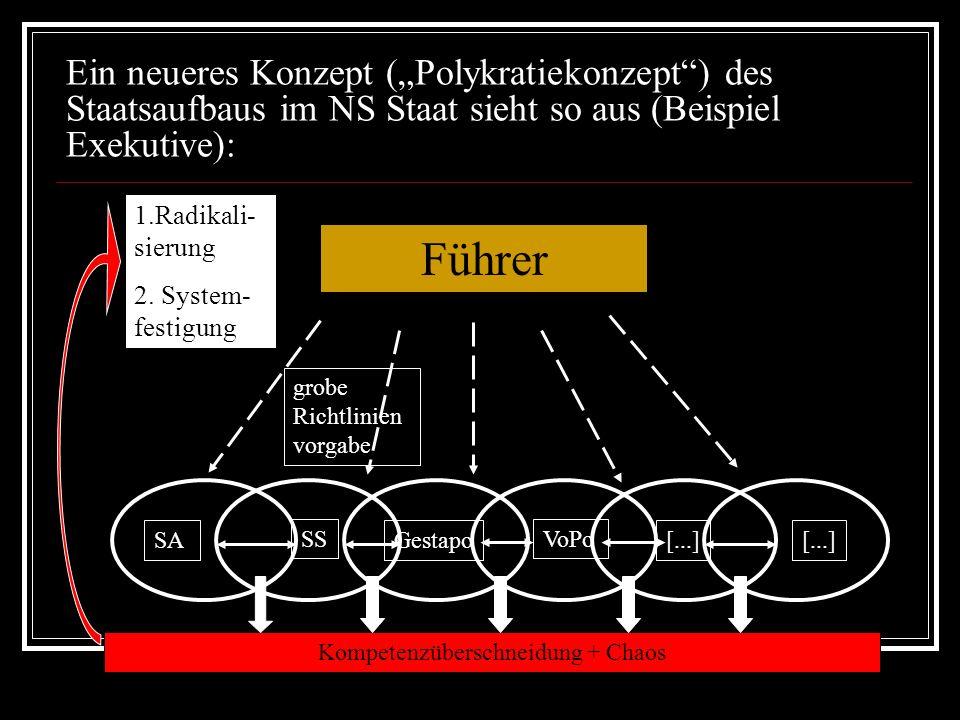 Ein neueres Konzept (Polykratiekonzept) des Staatsaufbaus im NS Staat sieht so aus (Beispiel Exekutive): Führer grobe Richtlinien vorgabe Kompetenzüberschneidung + Chaos SA SS Gestapo VoPo [...] 1.Radikali- sierung 2.