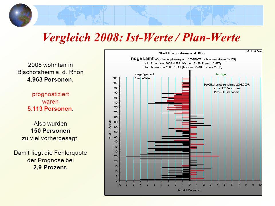 Vergleich 2008: Ist-Werte / Plan-Werte 2008 wohnten in Bischofsheim a.