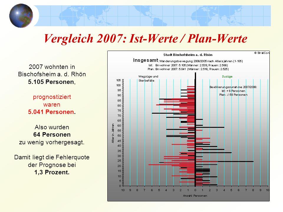 Vergleich 2007: Ist-Werte / Plan-Werte 2007 wohnten in Bischofsheim a.