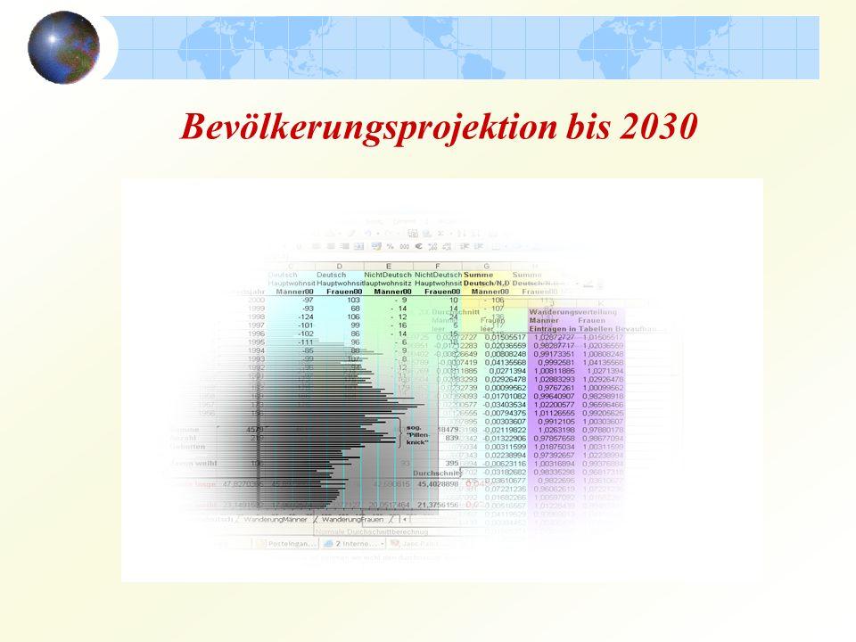 Bevölkerungsprojektion bis 2030