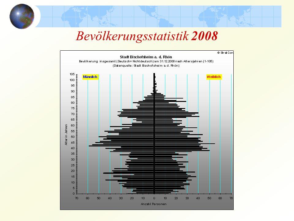 Bevölkerungsstatistik 2008