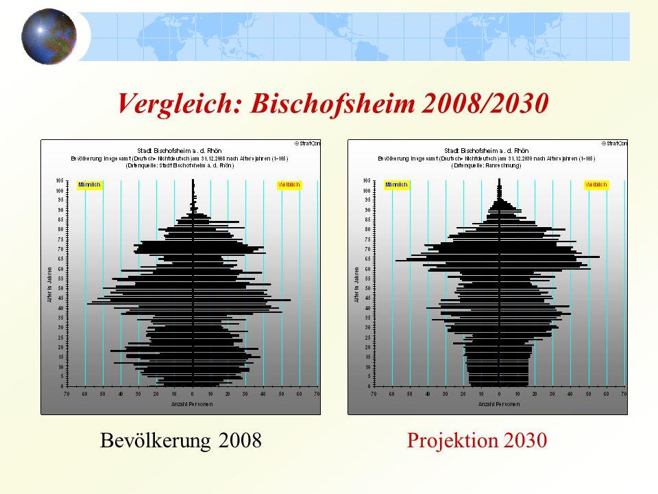 Vergleich: Bischofsheim 2008/2030 Bevölkerung 2008Projektion 2030