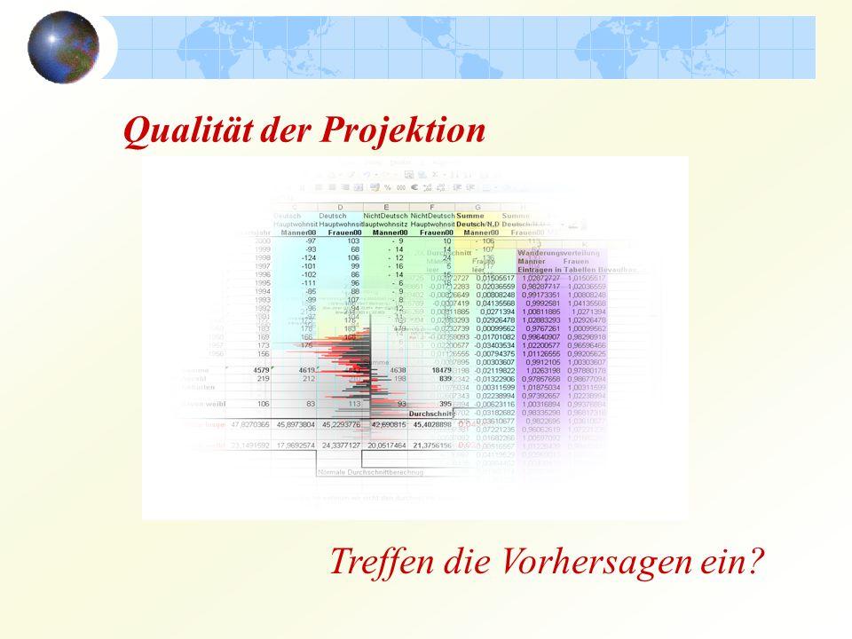 Qualität der Projektion Treffen die Vorhersagen ein