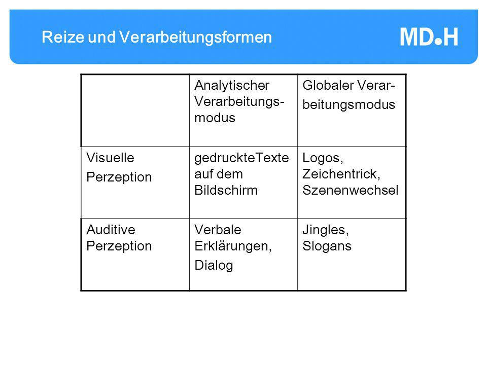 Reize und Verarbeitungsformen Analytischer Verarbeitungs- modus Globaler Verar- beitungsmodus Visuelle Perzeption gedruckteTexte auf dem Bildschirm Lo