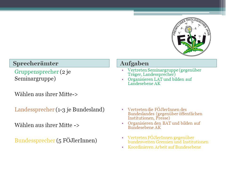 Sprecherämter Gruppensprecher (2 je Seminargruppe) Wählen aus ihrer Mitte-> Landessprecher (1-3 je Bundesland) Wählen aus ihrer Mitte -> Bundesspreche