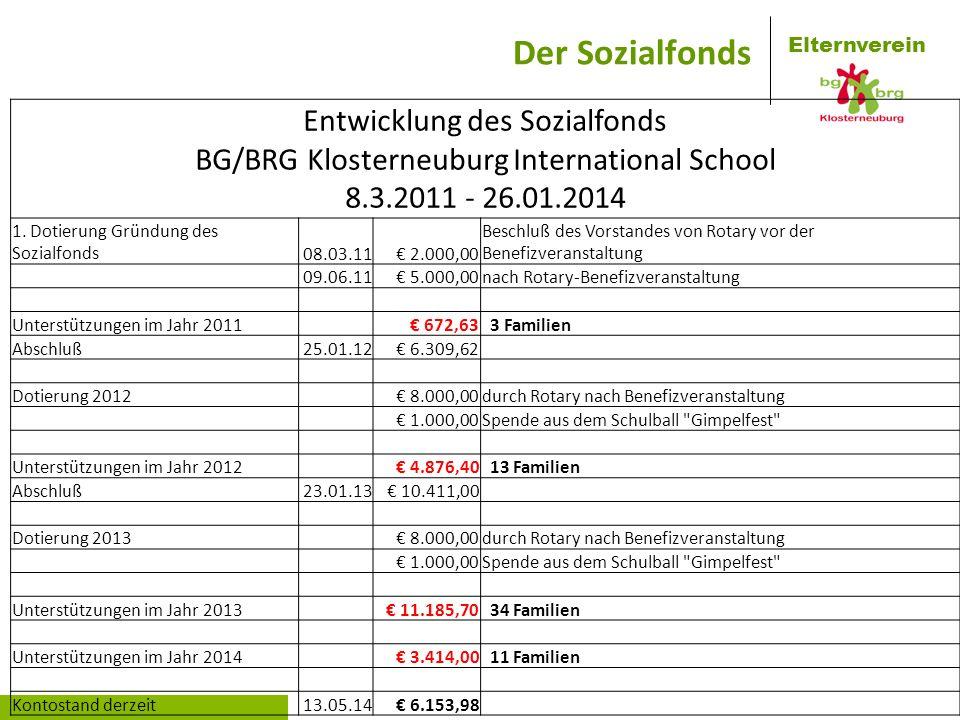 Elternverein Entwicklung des Sozialfonds BG/BRG Klosterneuburg International School 8.3.2011 - 26.01.2014 1. Dotierung Gründung des Sozialfonds08.03.1
