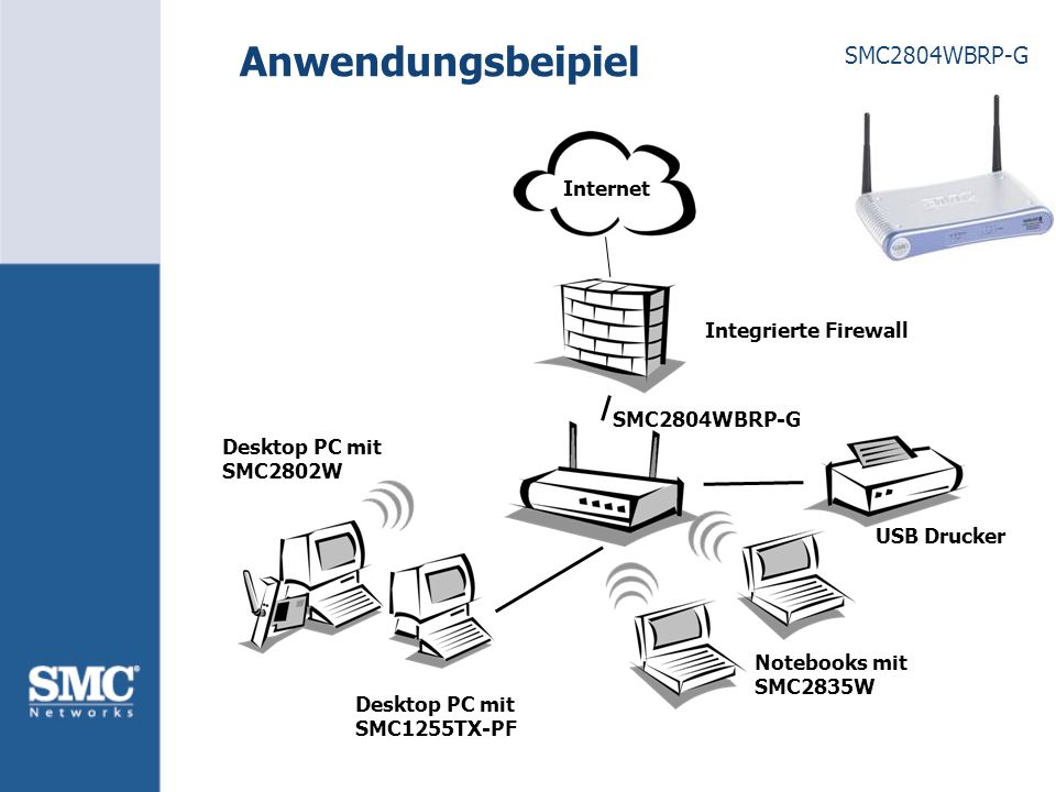 SMC2804WBRP-G Anwendungsbeipiel Integrierte Firewall Internet USB Drucker Notebooks mit SMC2835W Desktop PC mit SMC2802W Desktop PC mit SMC1255TX-PF SMC2804WBRP-G