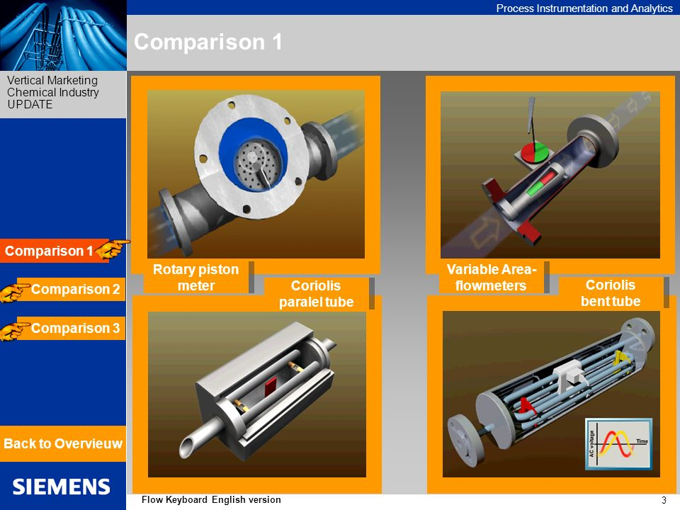 Process Instrumentation and Analytics Vertical Marketing Chemical Industry UPDATE 3 Flow Keyboard English version Rotary piston meter Rotary piston meter Coriolis bent tube Coriolis bent tube Variable Area- flowmeters Variable Area- flowmeters Coriolis paralel tube Coriolis paralel tube Comparison 1 Back to Overvieuw Comparison 1 Comparison 2 Comparison 3